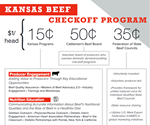 Kansas Beef Council Funding